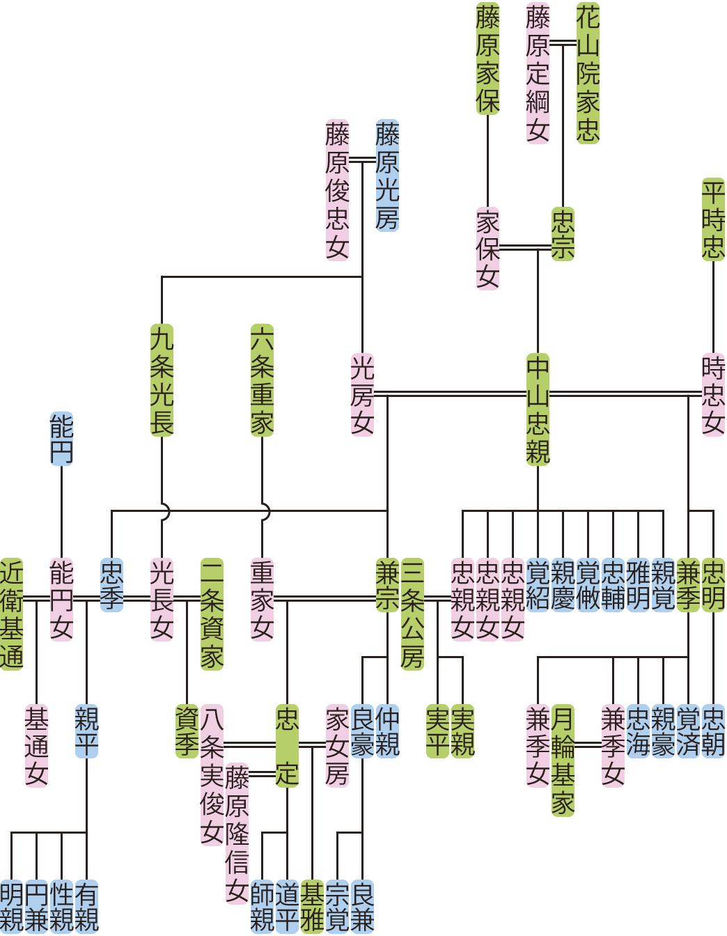中山忠親・兼宗の系図