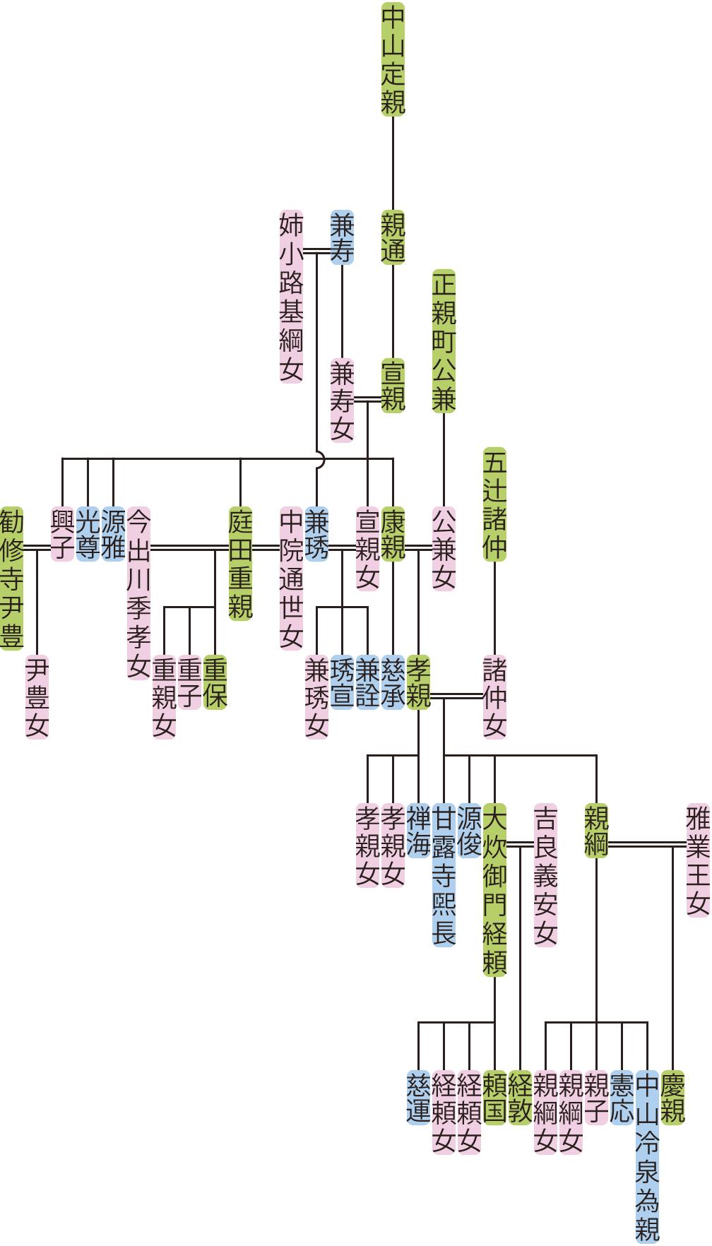 中山宣親~孝親の系図