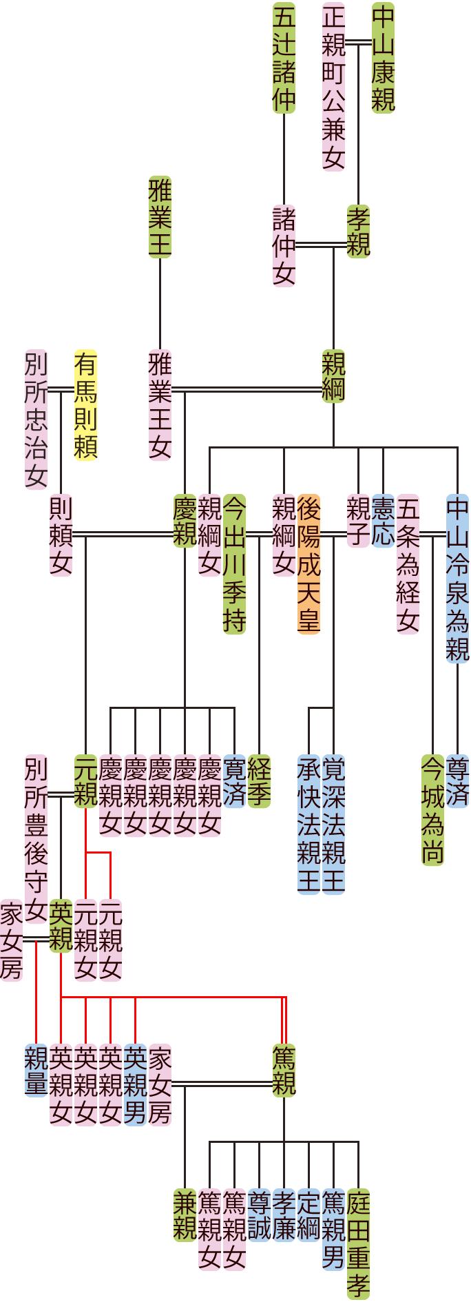 中山親綱~英親の系図