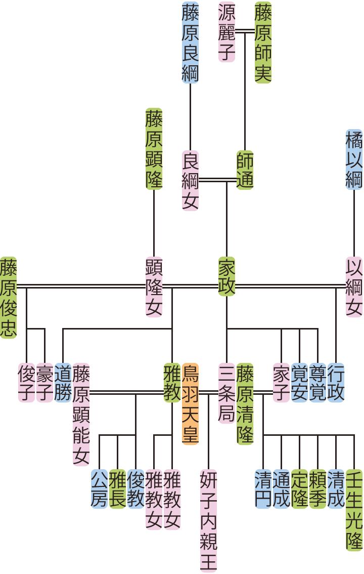 藤原家政の系図