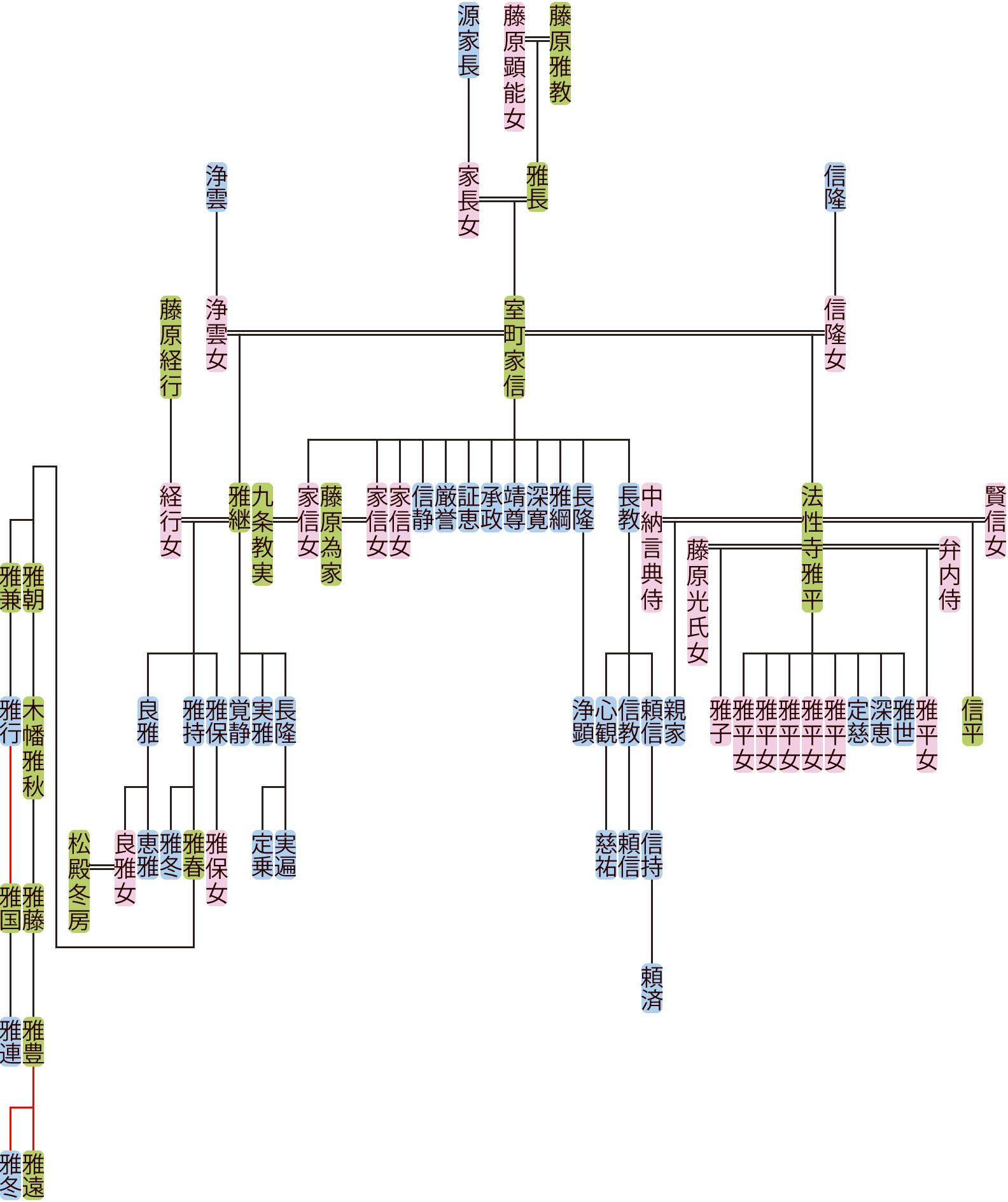 室町家信の系図