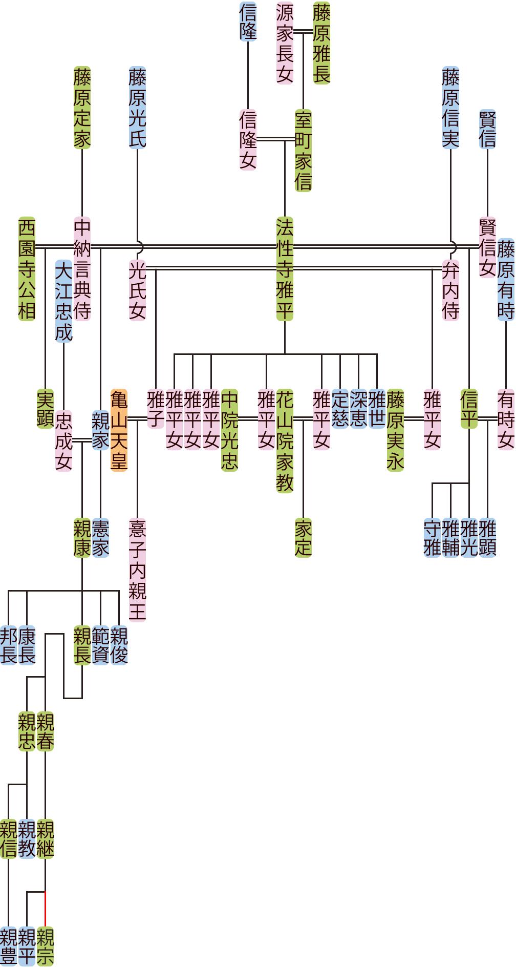法性寺雅平の系図