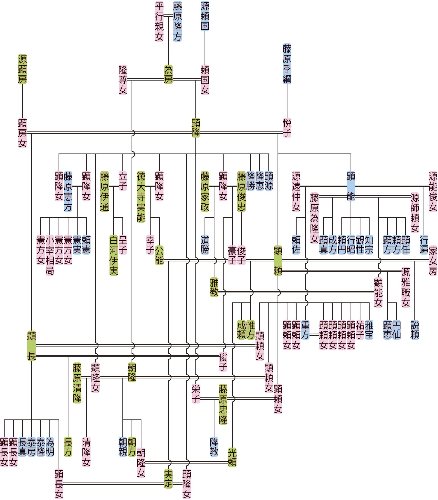 藤原顕隆の系図