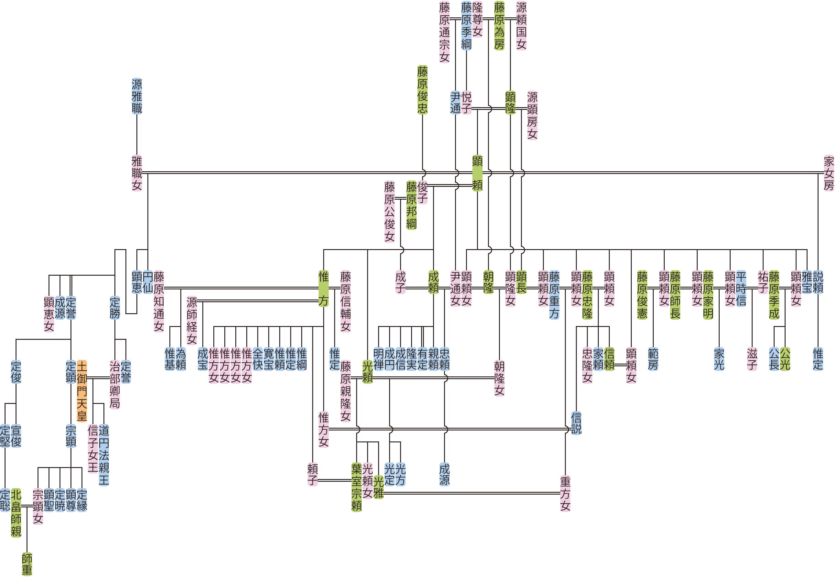 藤原顕頼の系図