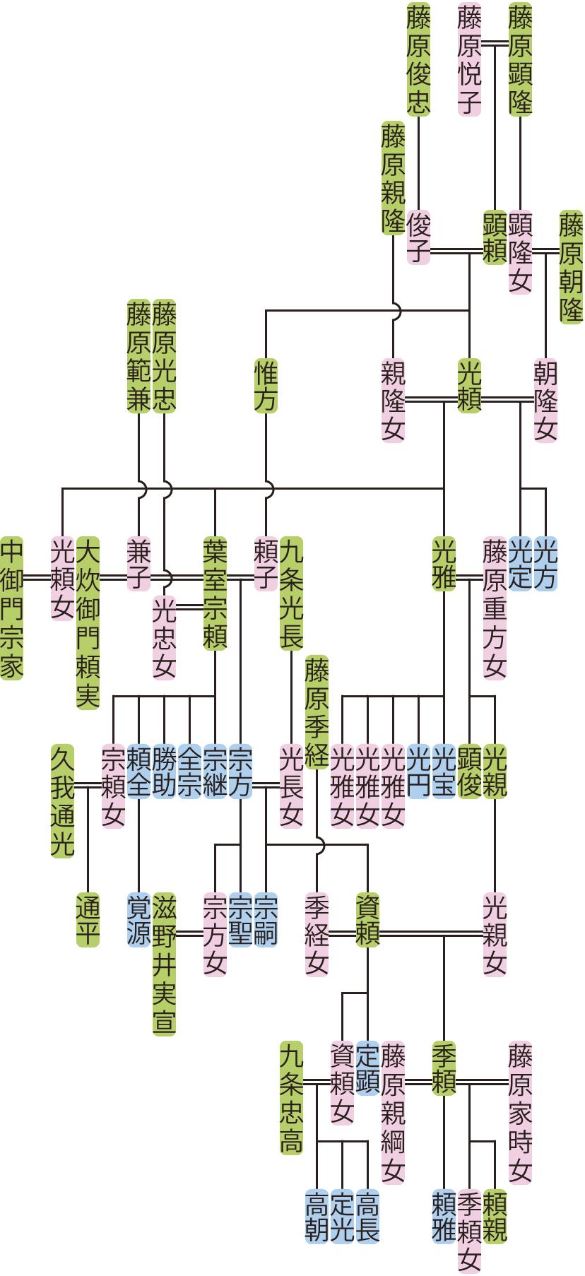 藤原光頼~葉室資頼の系図