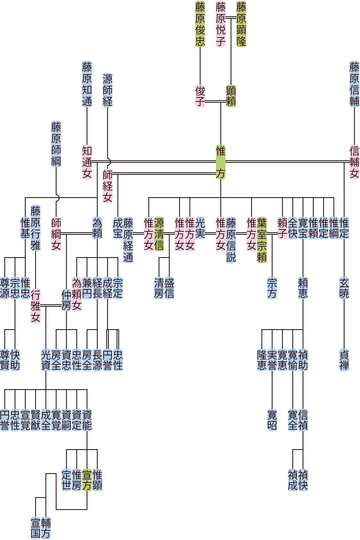 藤原惟方の系図