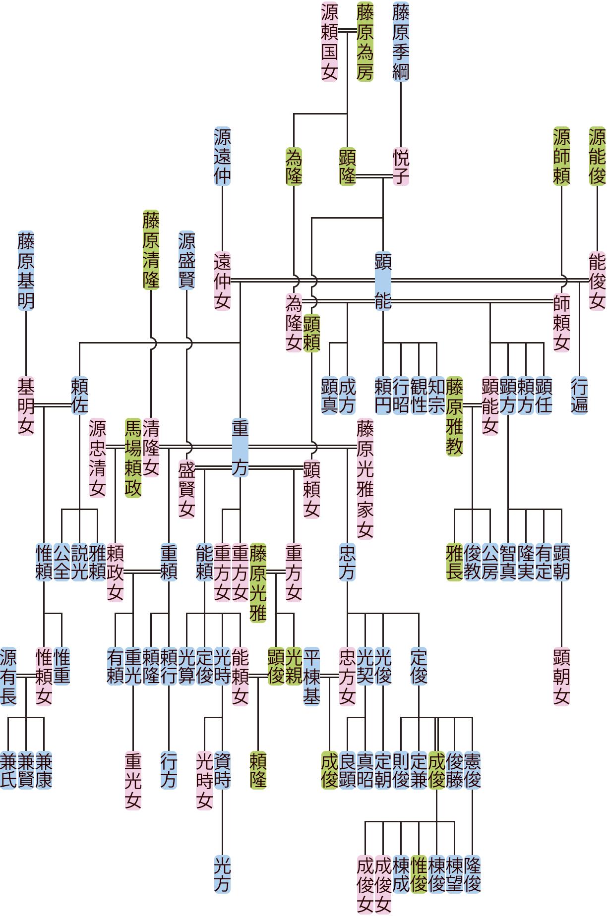 藤原顕能の系図