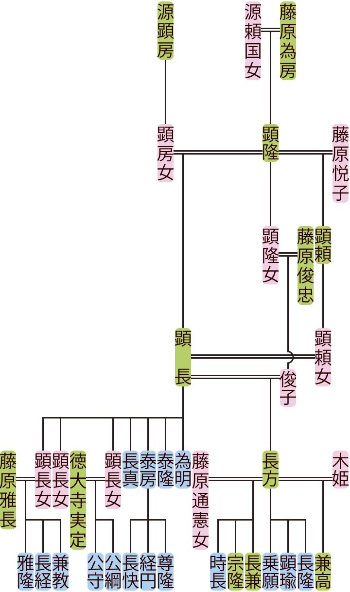 藤原顕長の系図