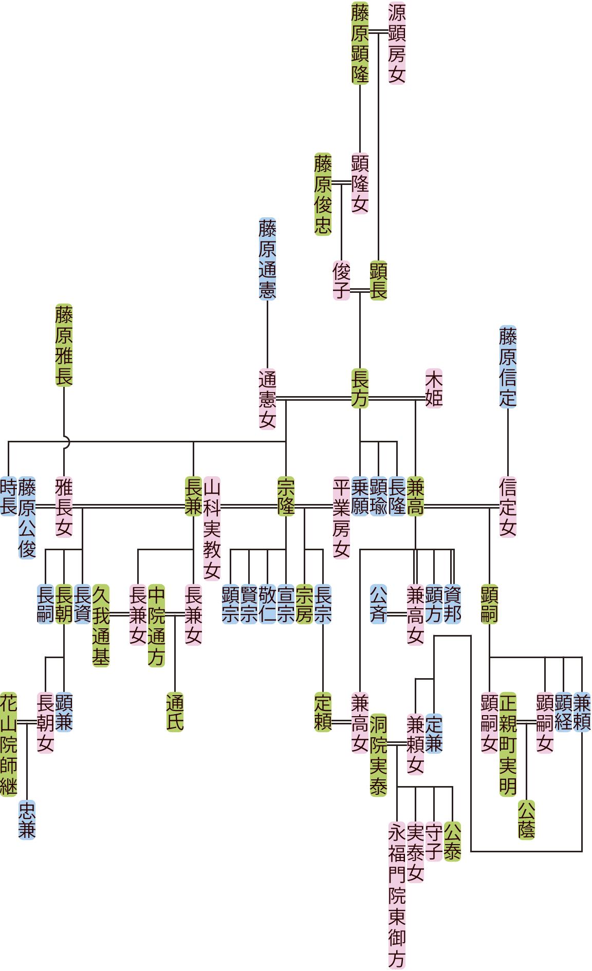 藤原長方の系図
