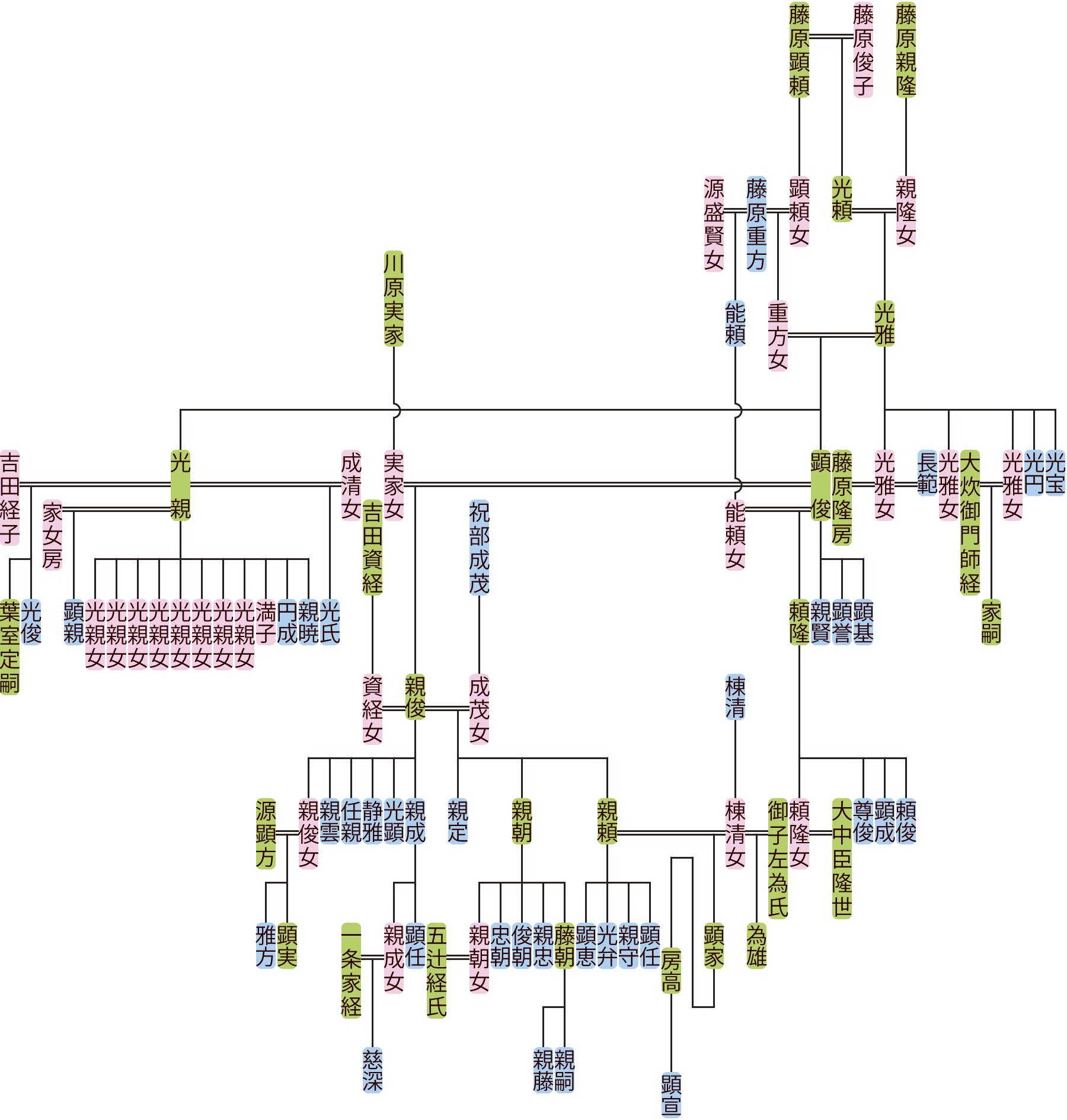 藤原光雅の系図