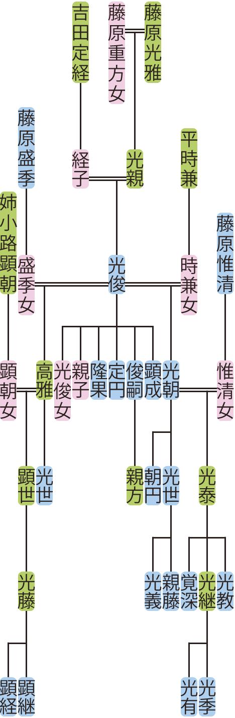 藤原光俊の系図