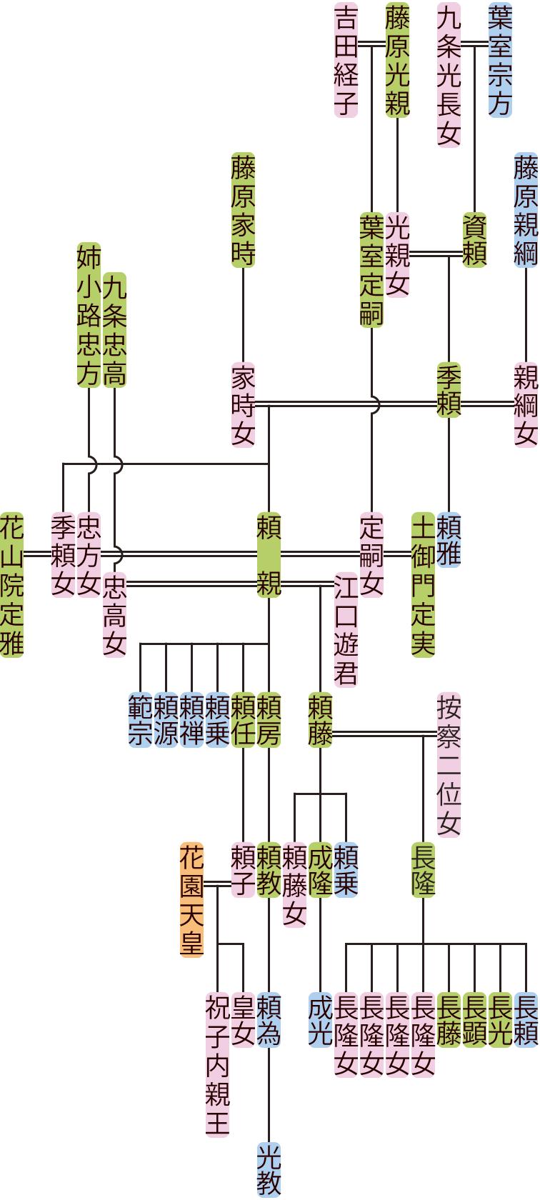 葉室季頼~頼藤の系図
