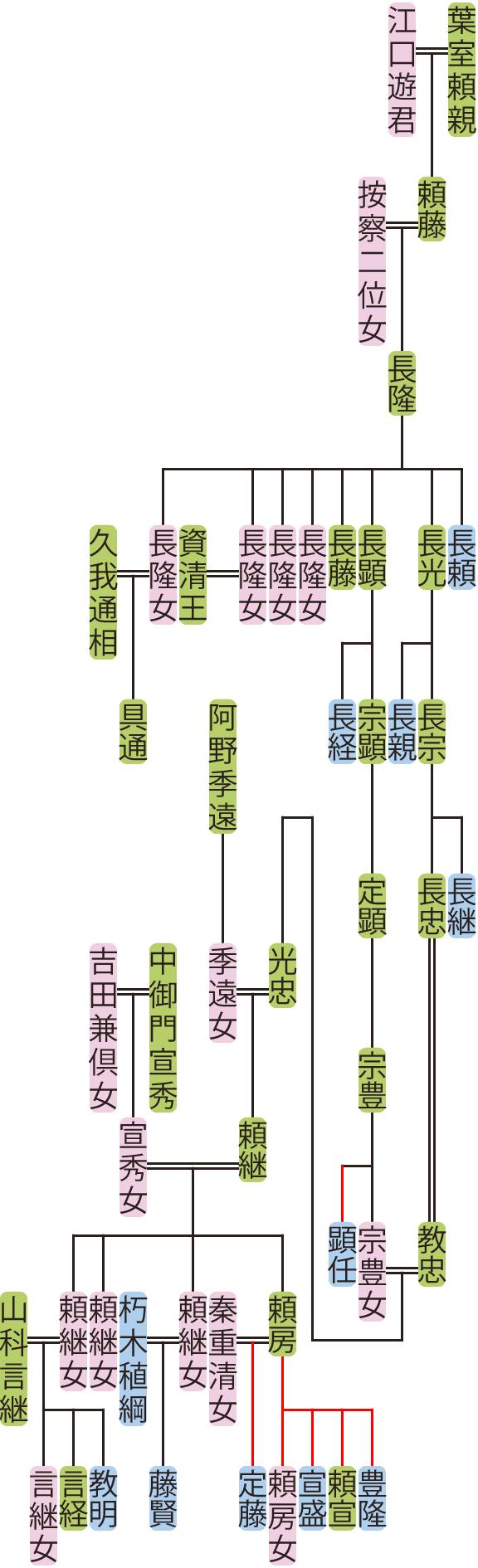 葉室長隆~頼継の系図
