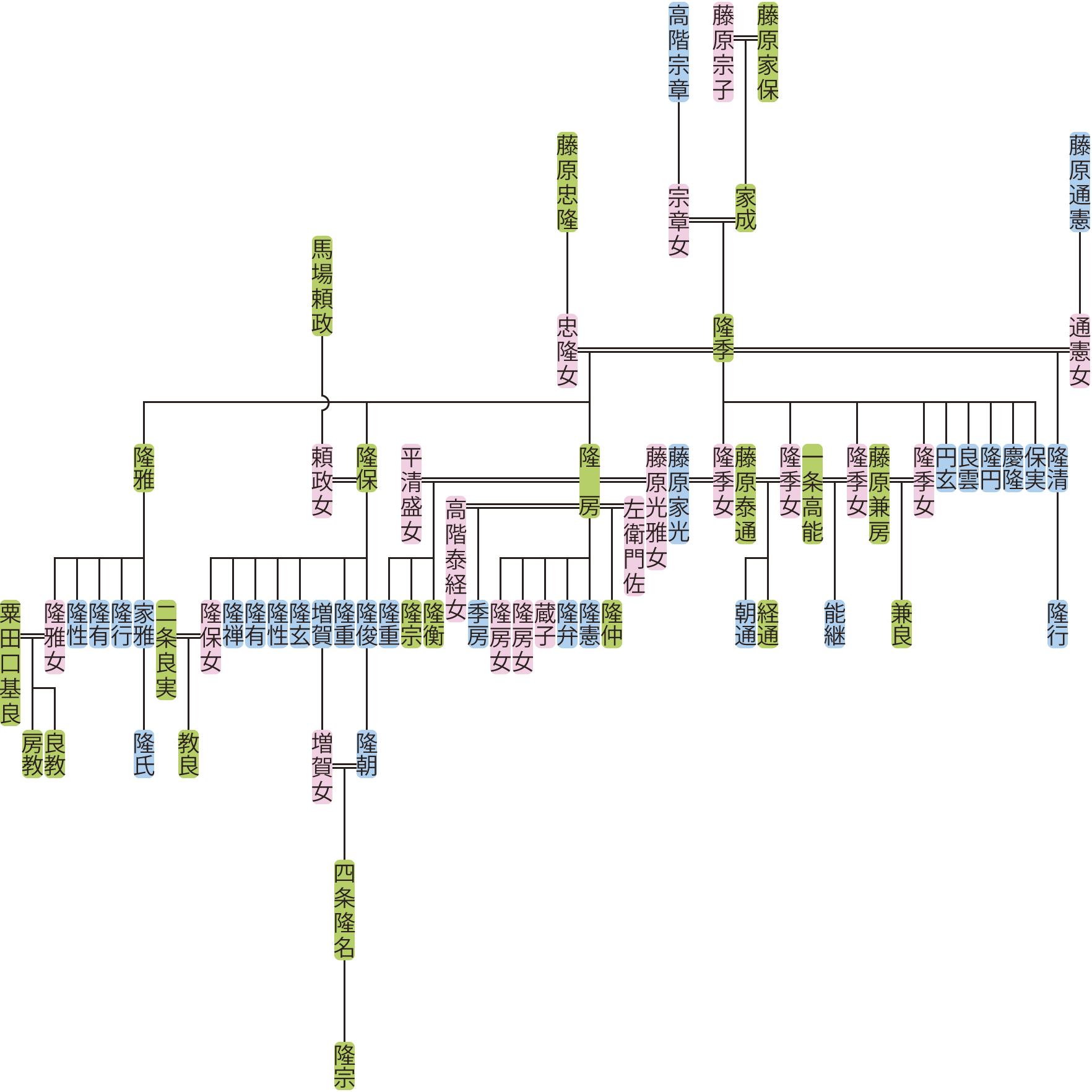 藤原隆季の系図