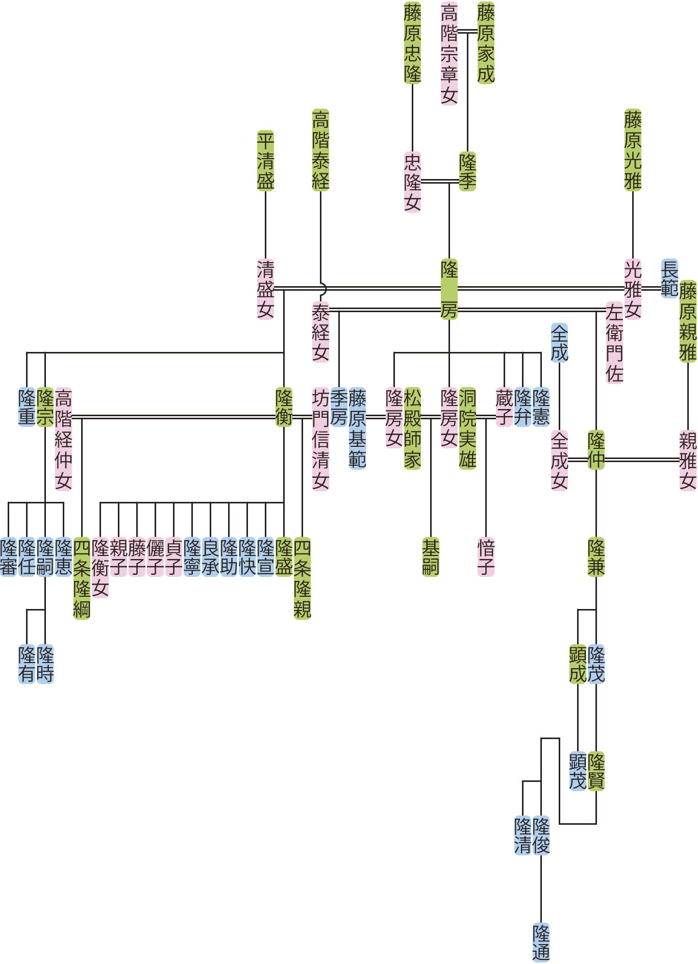 藤原隆房の系図