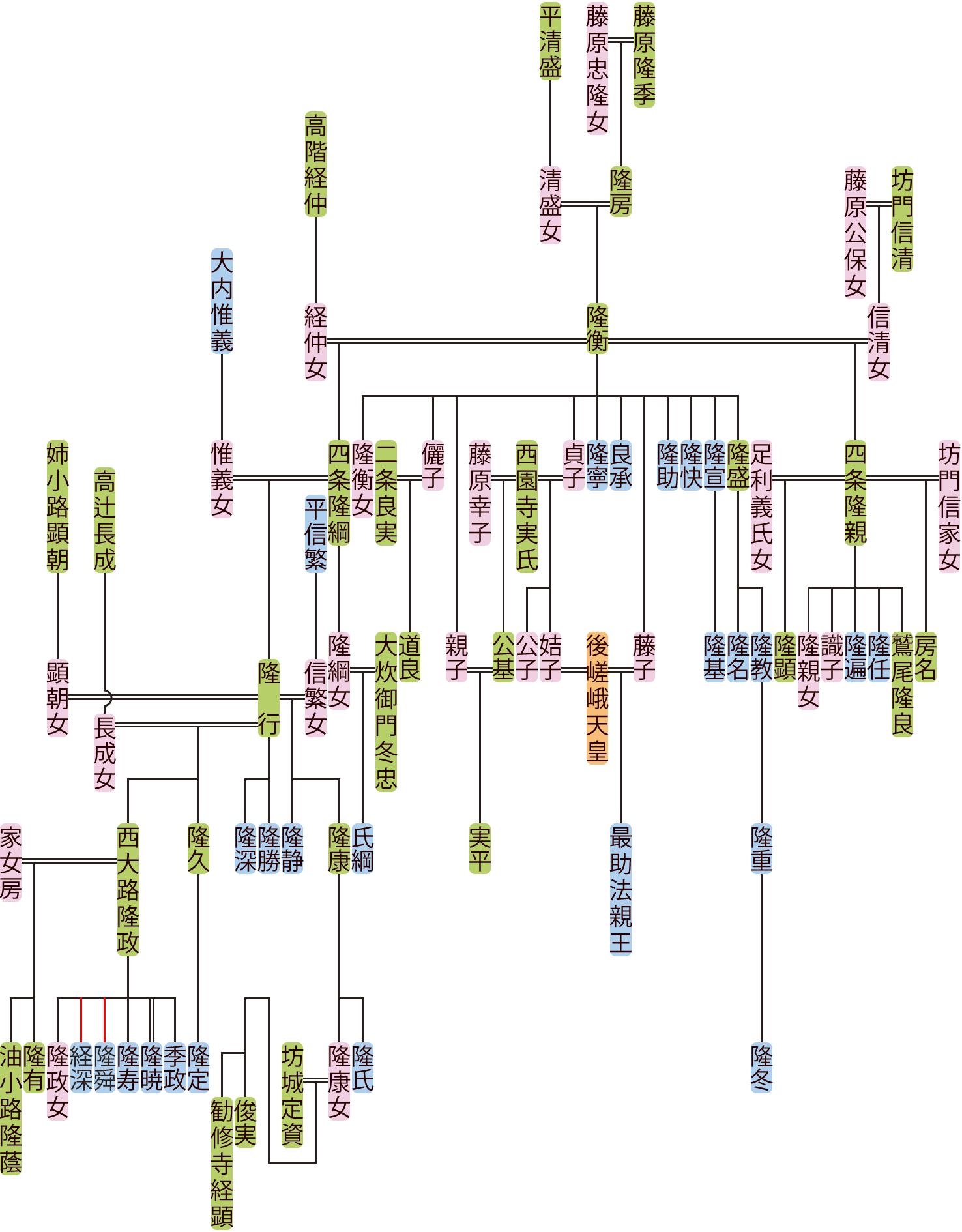 藤原隆衡の系図