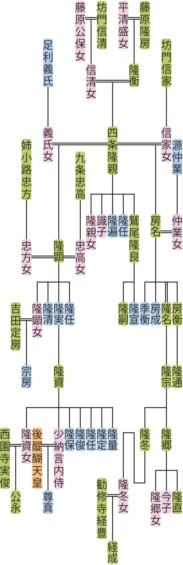 四条隆親~隆宗の系図