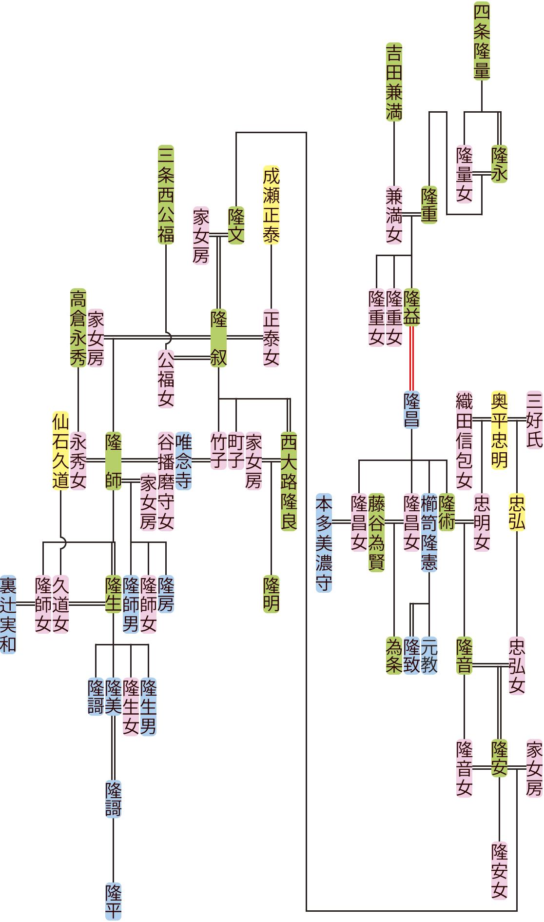 四条隆重~隆平の系図
