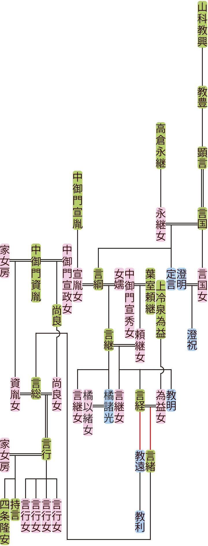 山科顕言~言総の系図