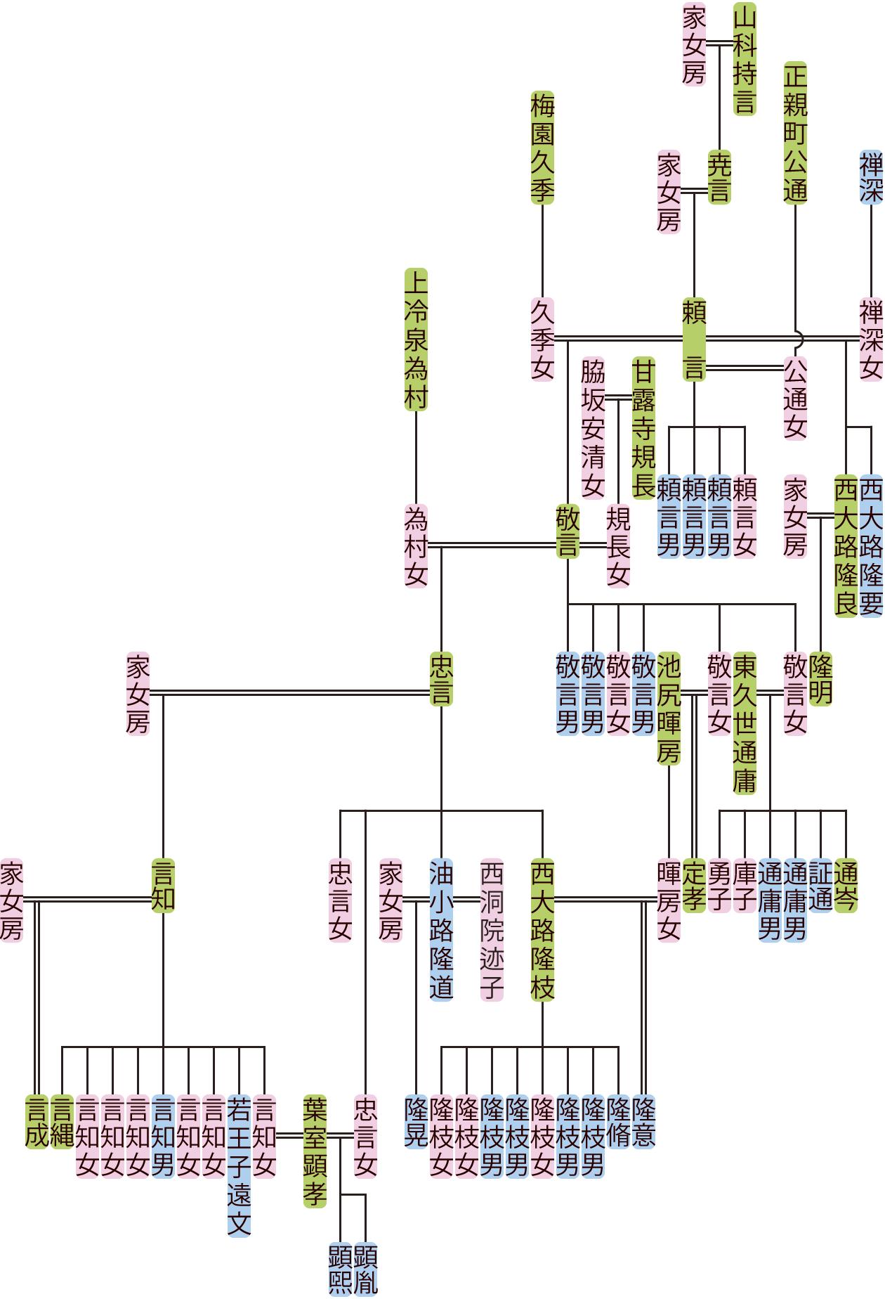 山科頼言~忠言の系図
