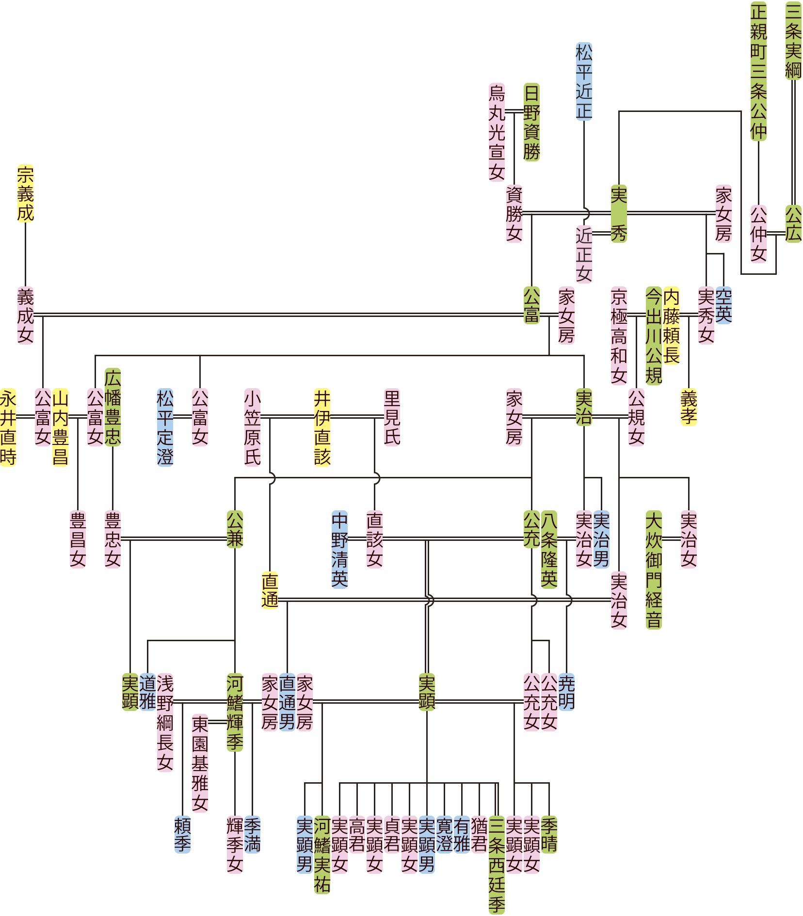 三条実秀~公充の系図
