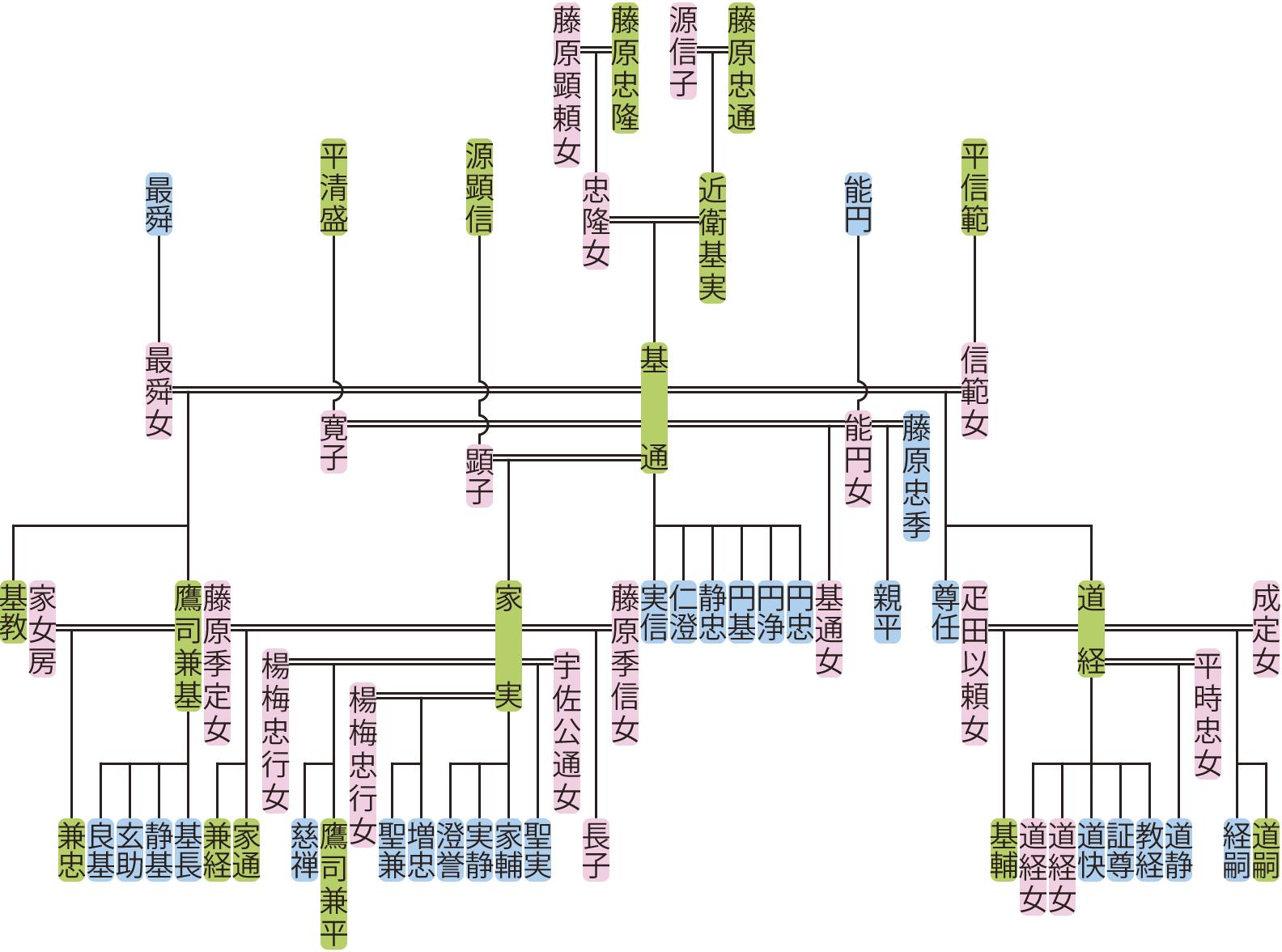 近衛基通の系図