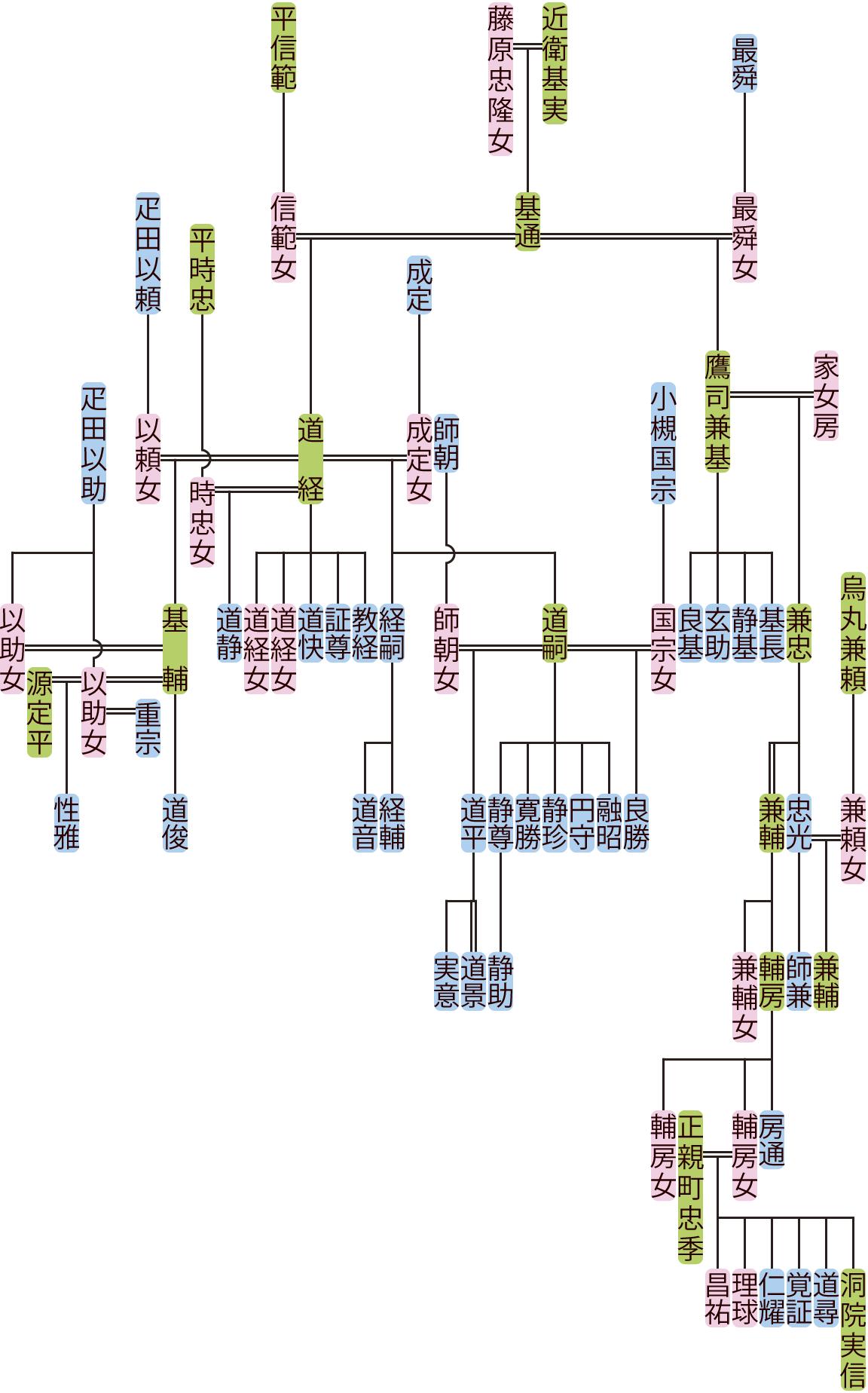 藤原道経・鷹司兼基の系図