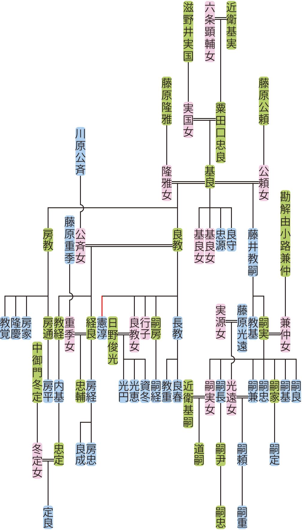 粟田口基良の系図