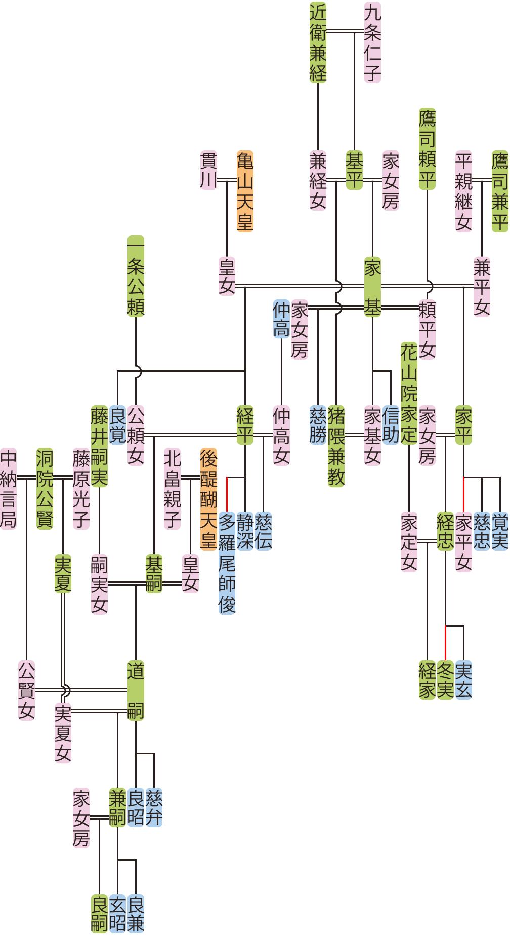 近衛家基~道嗣の系図