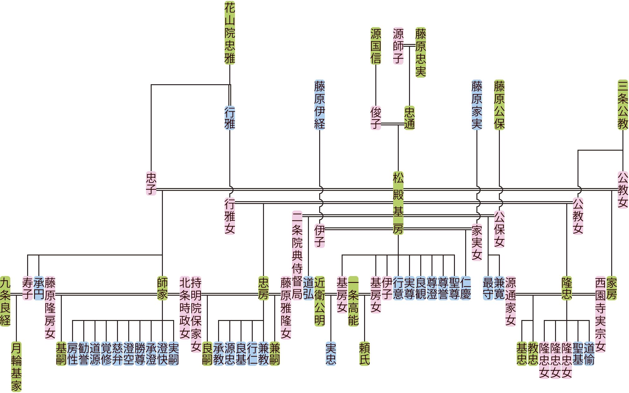 松殿基房の系図
