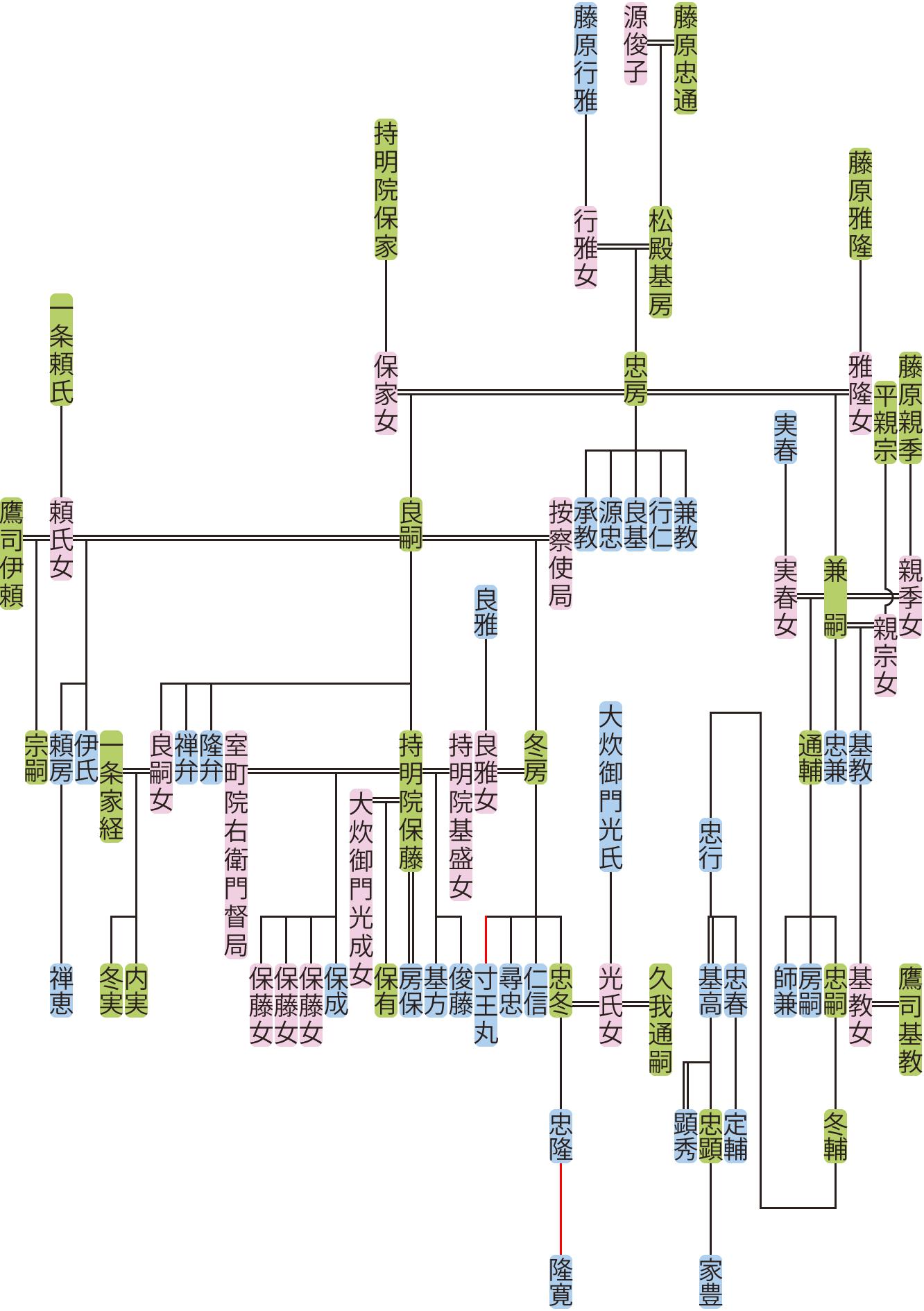 松殿忠房の系図