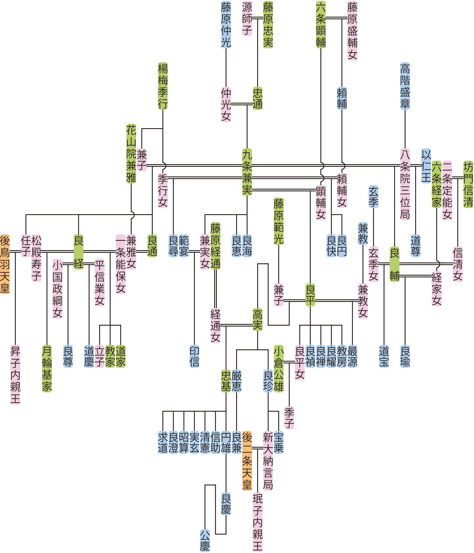 九条兼実の系図