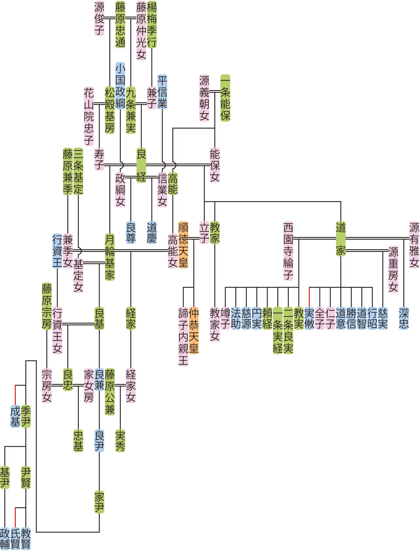 九条良経の系図