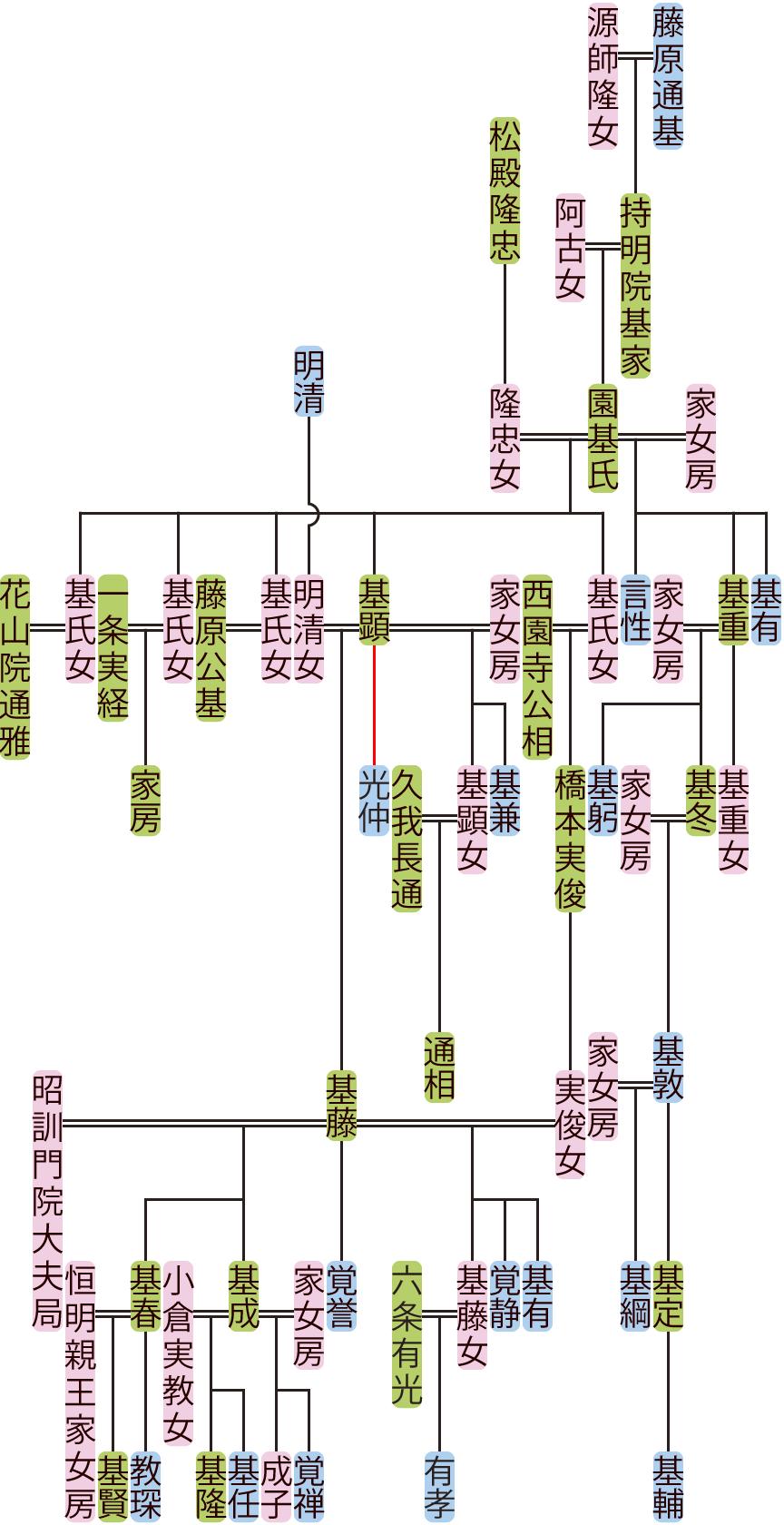 園基氏~基藤の系図