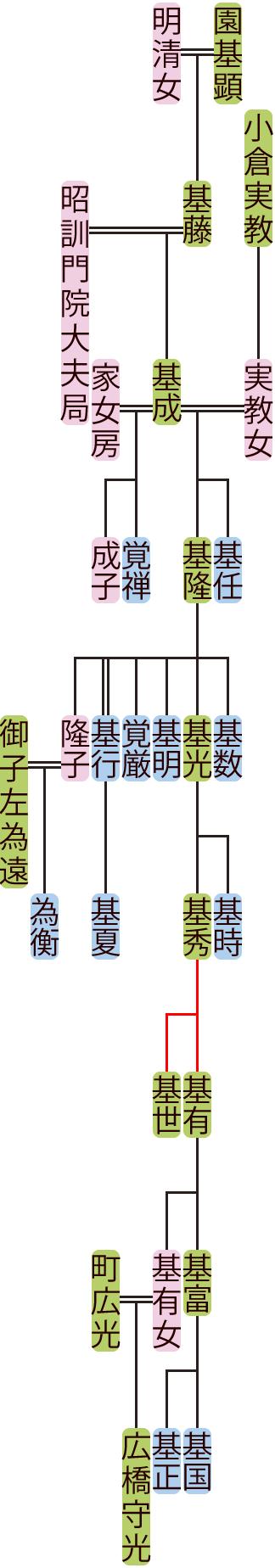 園基成~基有の系図