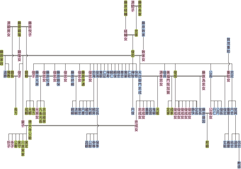 藤原俊忠の系図