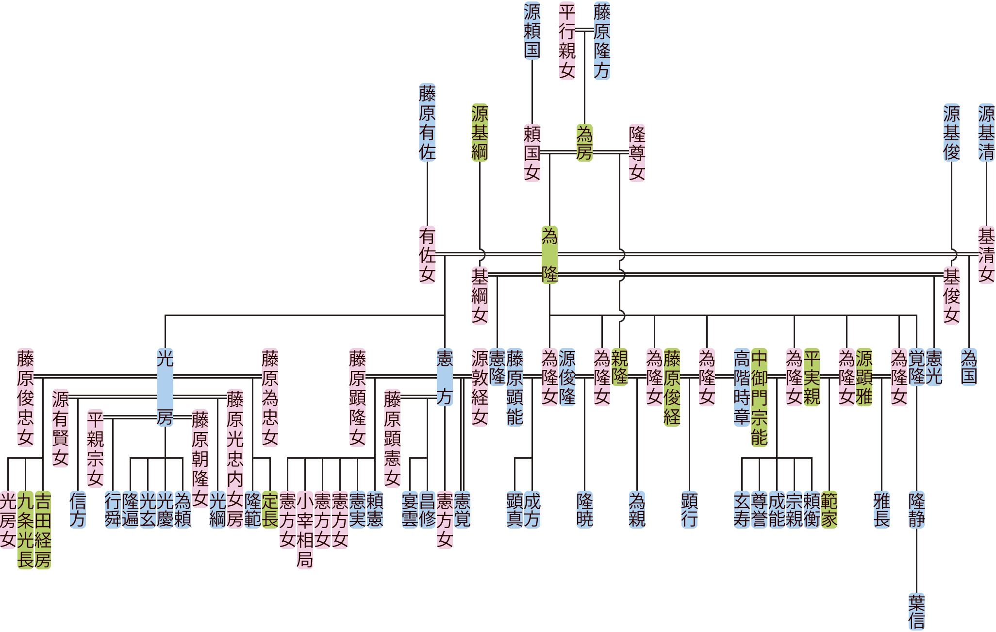 藤原為隆の系図