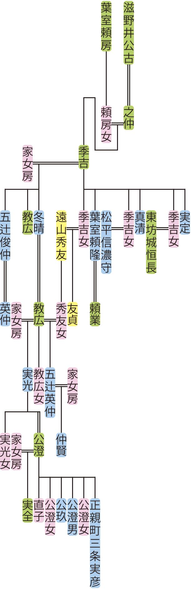 滋野井季吉~実光の系図