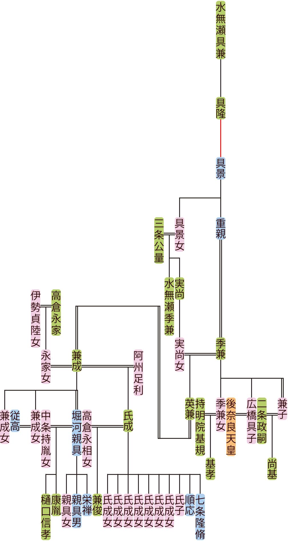 水無瀬具景~兼成の系図