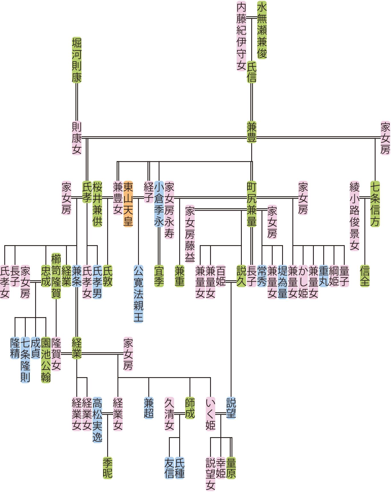 水無瀬兼豊~経業の系図