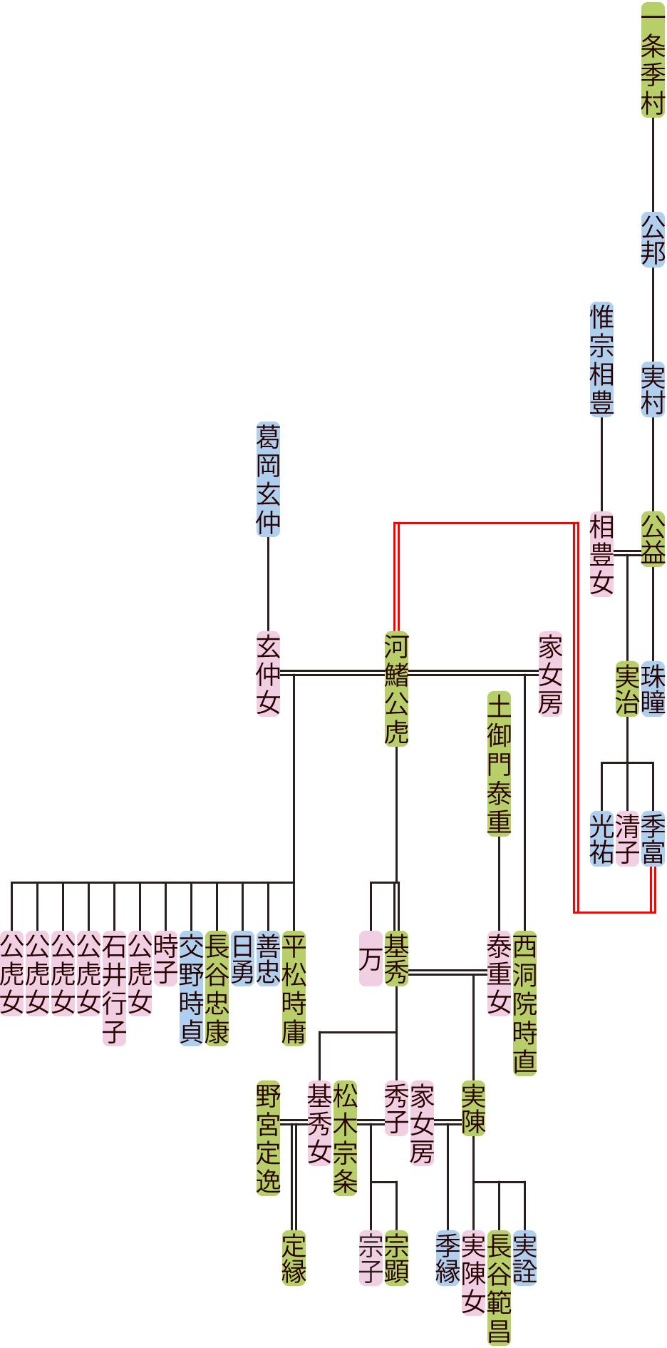 一条実村~河鰭基秀の系図