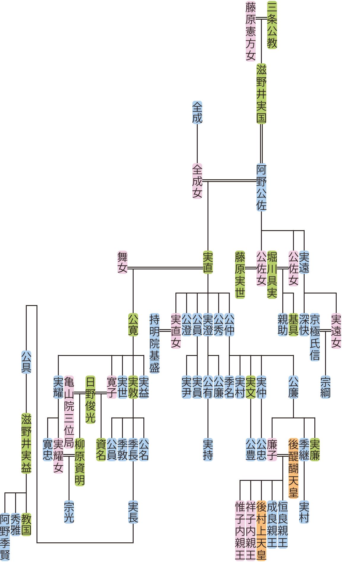 阿野公佐~公廉の系図