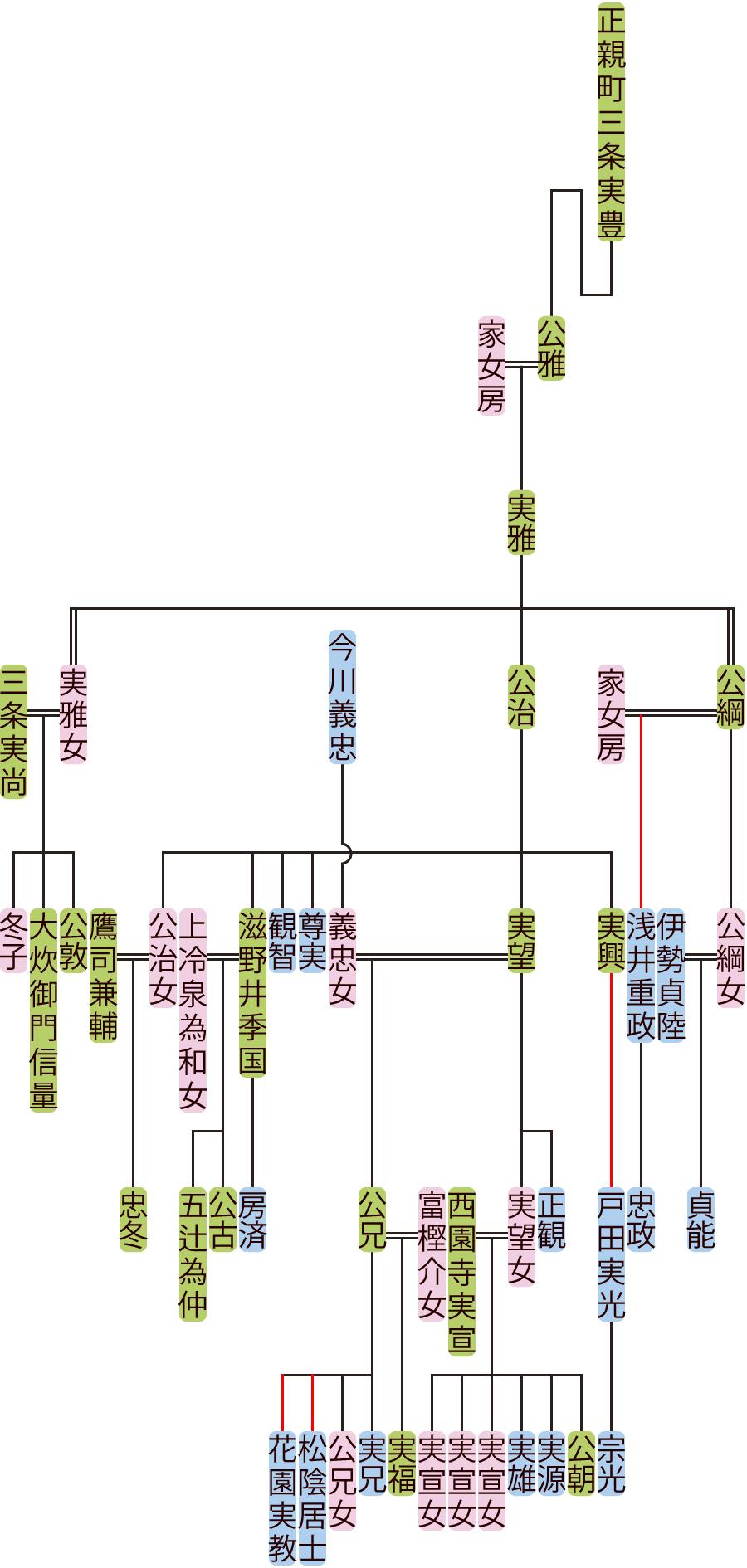 正親町三条実雅~実望の系図