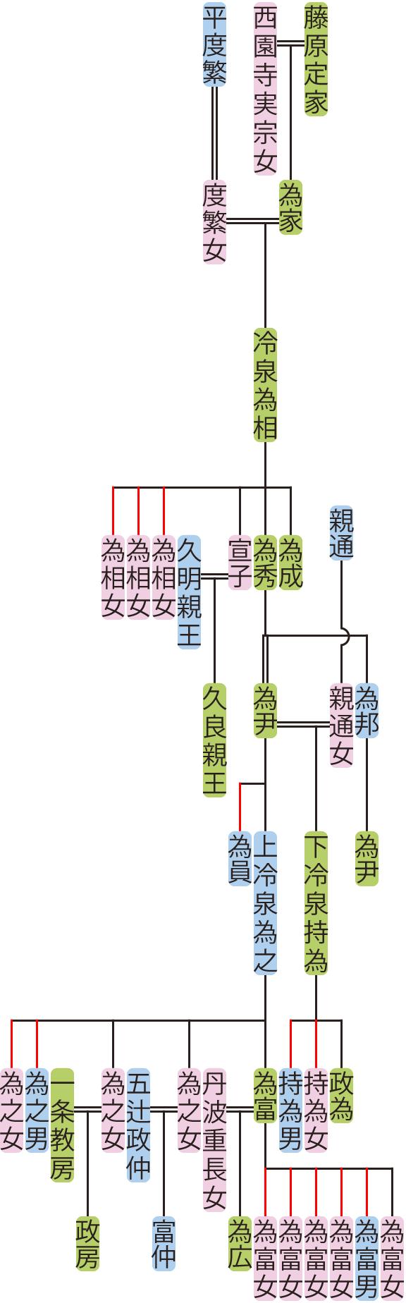 冷泉為相~為之の系図