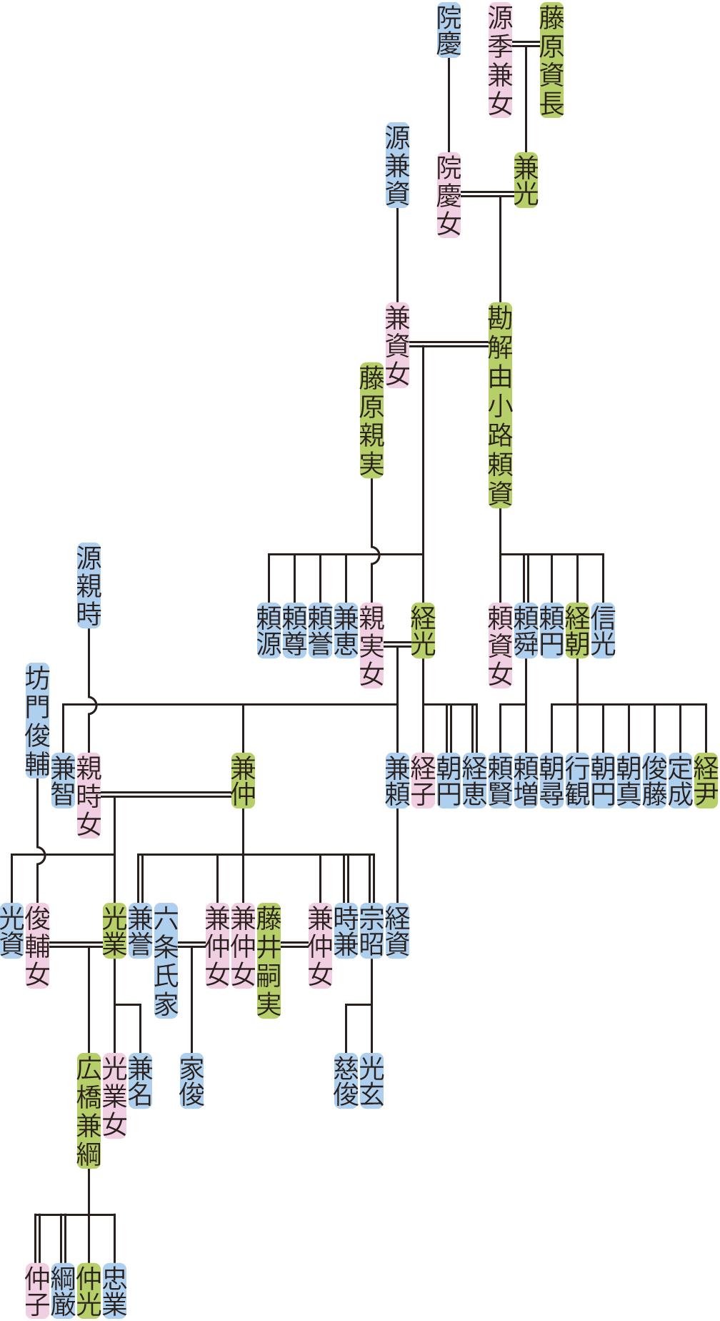 勘解由小路頼資~光業の系図
