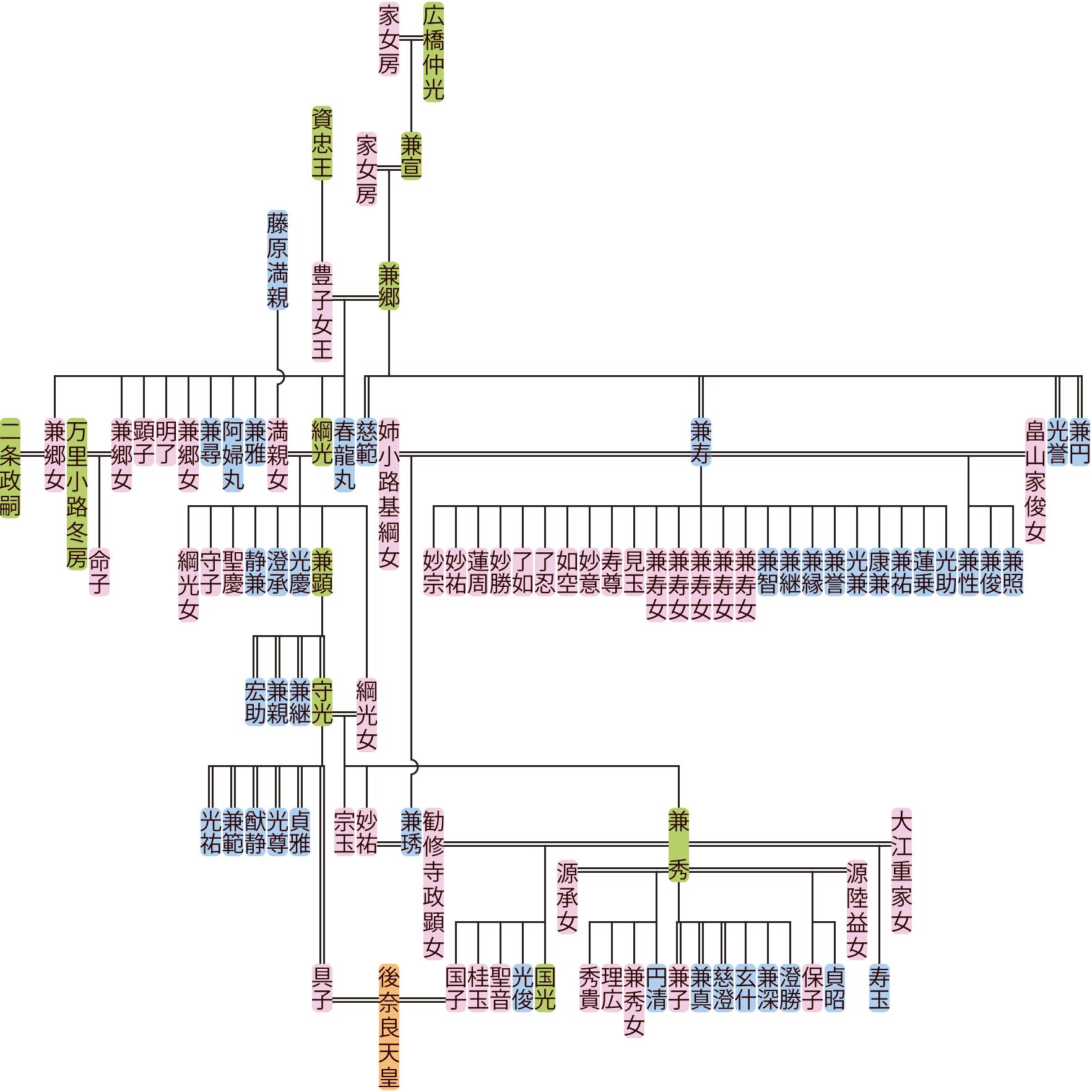 広橋兼郷~守光の系図