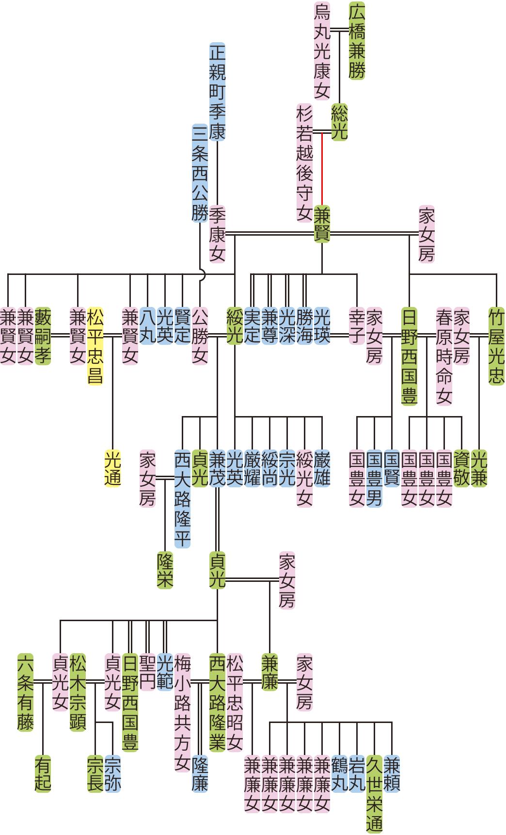 広橋兼賢~貞光の系図