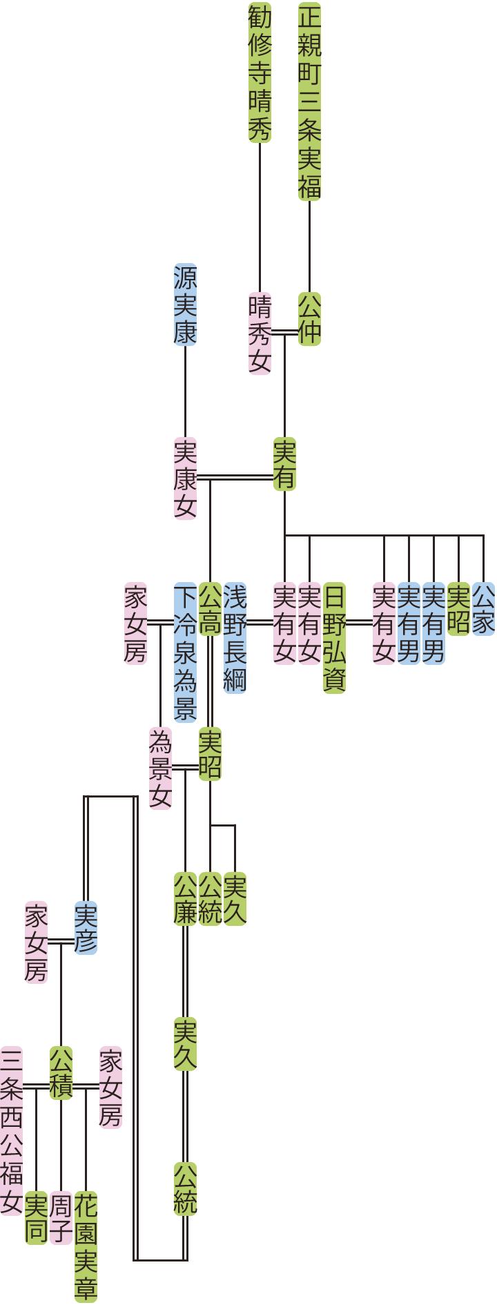 正親町三条実有~実彦の系図