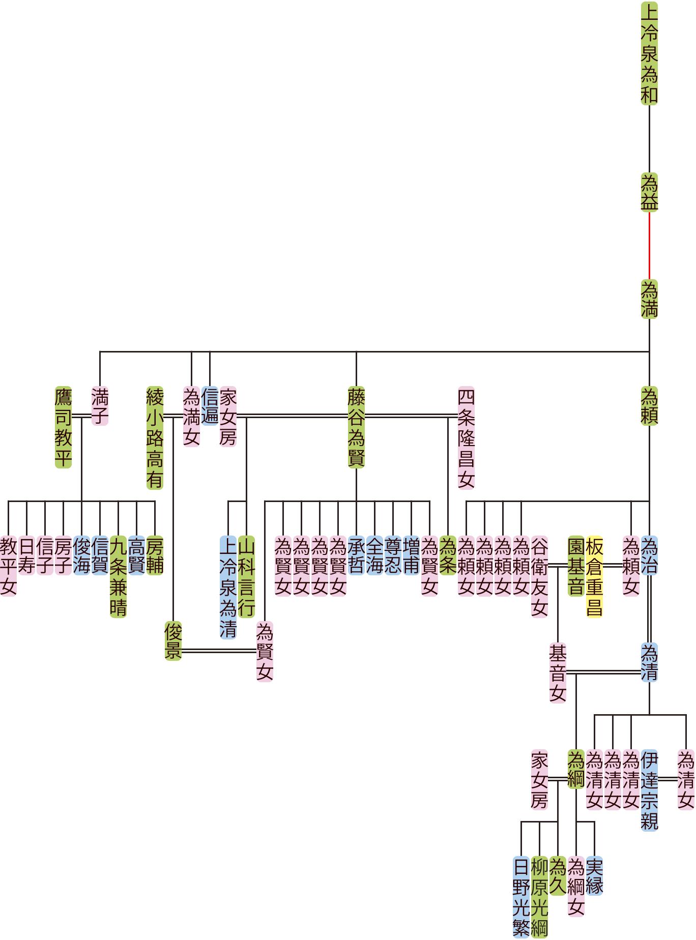 上冷泉為満~為清の系図