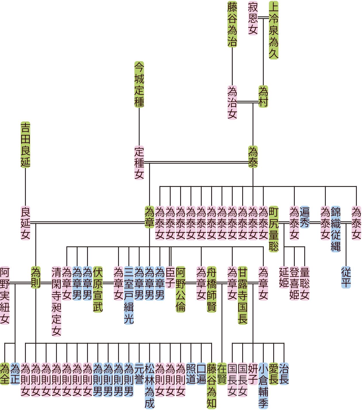 上冷泉為泰・為章の系図